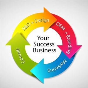 your success business