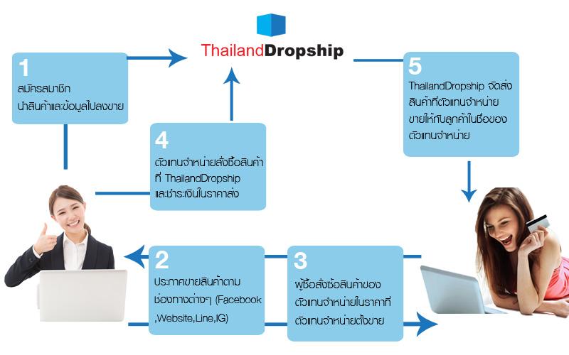 ThailandDropship รับสมัครตัวแทนจำหน่าย